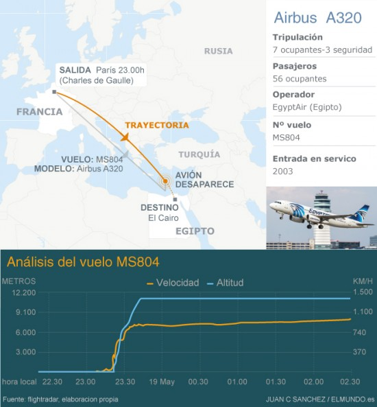 Un avión de EgyptAir que volaba de París a El Cairo se estrella con 66 personas en la isla de Karpathos