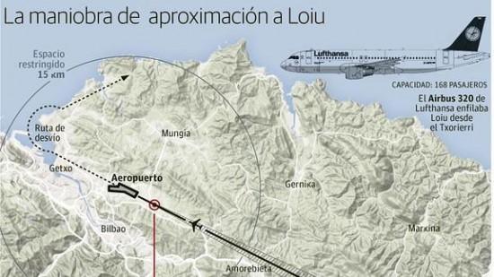 Un avión esquiva tres drones que volaban a 900 metros de altura al aterrizar en Loiu