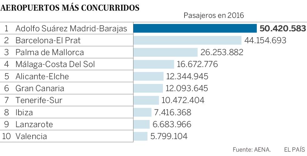 Pasajeros en los aeropuertos de España