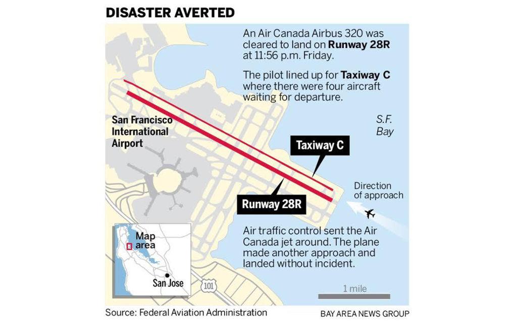 Los controladores aéreos de San Francisco evitan una colisión catastrófica