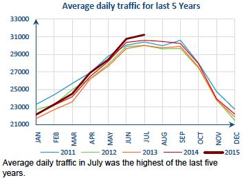 Tráfico julio 2015