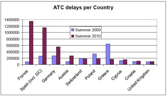 Los daños colaterales de la Ley 9/2010 a las compañías aéreas y a los pasajeros