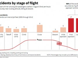 Reuters Accidents Stage Flight